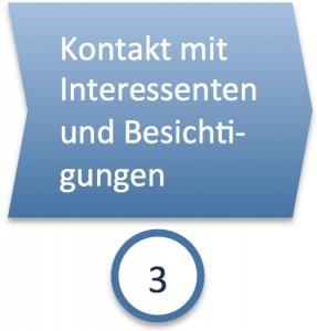 Phase 3: Kontakt mit Interessenten und Besichtigungen