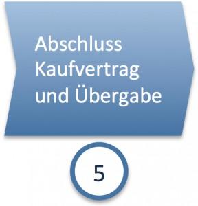 Phase 5: Abschluss Kaufvertrag und Übergabe Haus